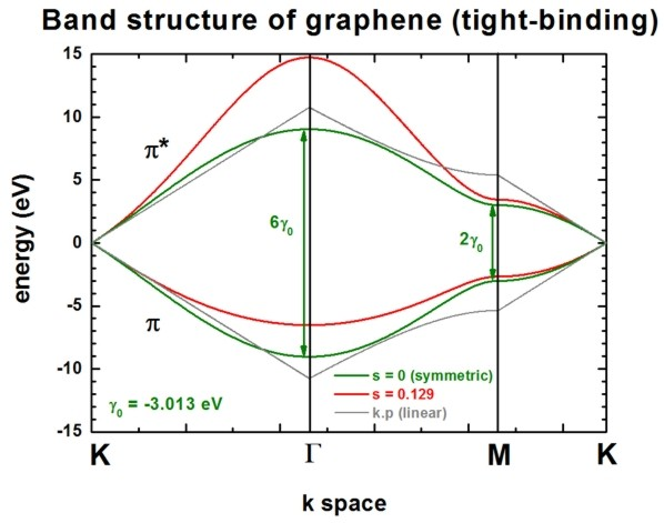 graphene_bandstructure